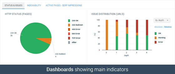 Dashboards showing main indicators