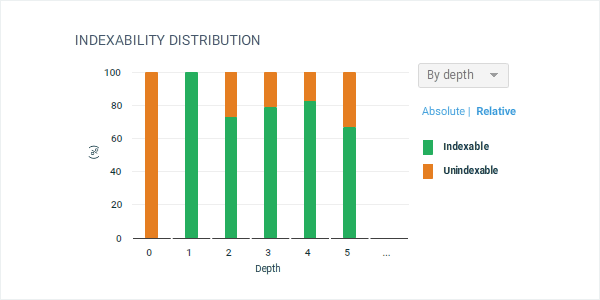 Indexability distribution by depth