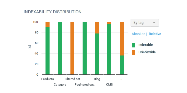 Indexability distribution by tag