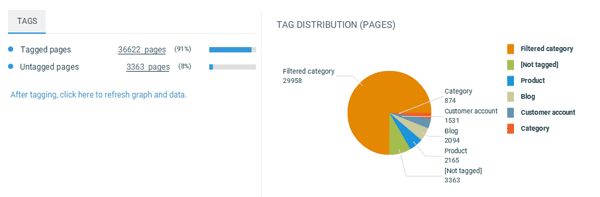 Tag distribution overview