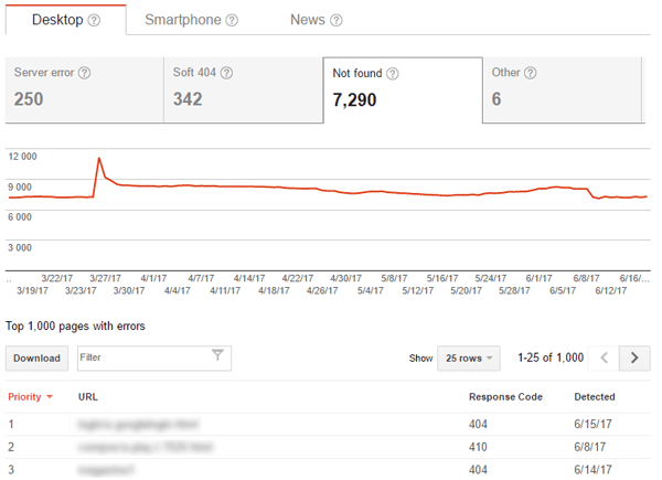 404 errors in Google Search Console